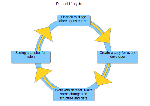 How to save deployment time dataset lifecycle