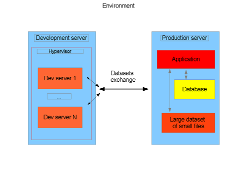 How to save deployment time environment