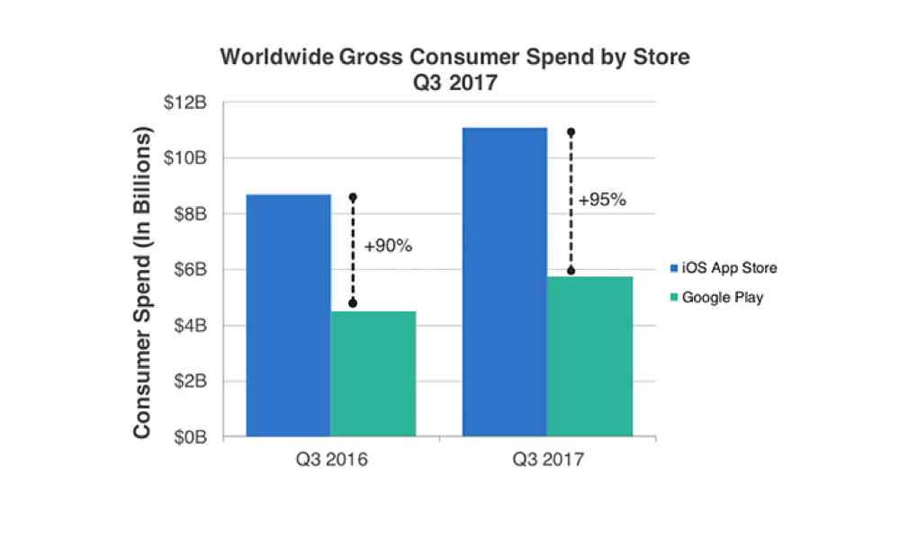 Worldwide Gross Consumer Spend by Store