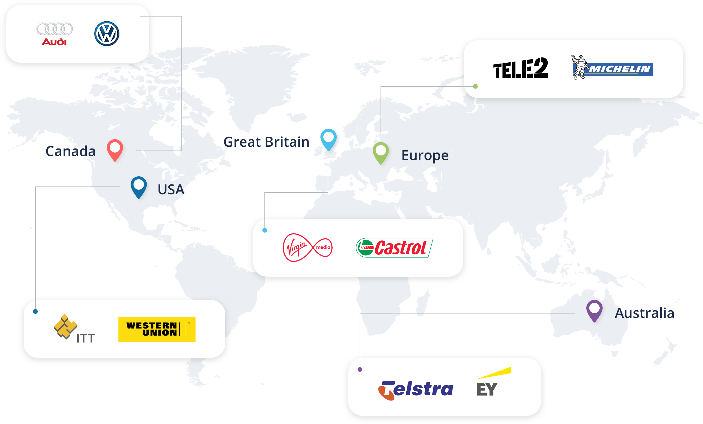 audi, volkswagen, tele2, michelin, castrol, virgin media, itt-industries, western union, telstra, ernst young ey